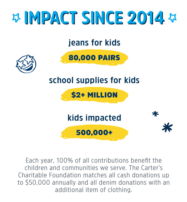 IMPACT SINCE 2014 | jeans for kids: 80,000 PAIRS | school supplies for kids: $2+ MILLION | kids impacted: 500,000+ | Each year, 100% of all contributions benefit the children and communities we serve. The Carter's Charitable Foundation matches all cash donations up to $50,000 annually and all denim donations with an additional item of clothing.